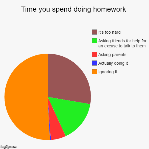 Time you spend doing homework | Ignoring it, Actually doing it, Asking parents, Asking friends for help for an excuse to talk to them, It's  | image tagged in funny,pie charts | made w/ Imgflip pie chart maker