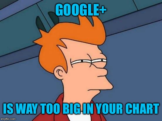 Futurama Fry Meme | GOOGLE+ IS WAY TOO BIG IN YOUR CHART | image tagged in memes,futurama fry | made w/ Imgflip meme maker