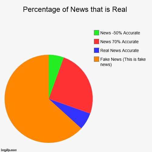 Percentage Of News That Is Real Imgflip