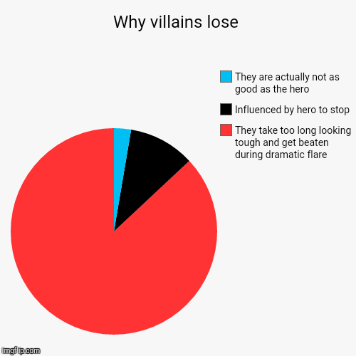 Why villains lose | Why villains lose | They take too long looking tough and get beaten during dramatic flare, Influenced by hero to stop, They are actually not | image tagged in funny,pie charts,original | made w/ Imgflip pie chart maker