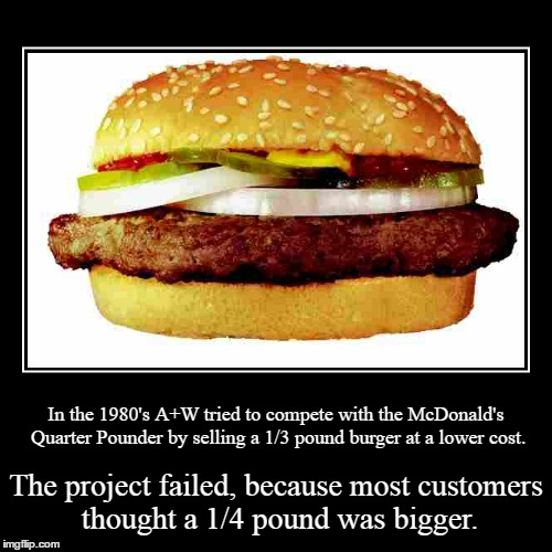 I guess some people can't understand weights and measures. | In the 1980's A+W tried to compete with the McDonald's Quarter Pounder by selling a 1/3 pound burger at a lower cost. | The project failed,  | image tagged in funny,demotivationals,hamburger | made w/ Imgflip demotivational maker