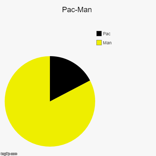 Pac-Man | Man, Pac | image tagged in funny,pie charts | made w/ Imgflip pie chart maker