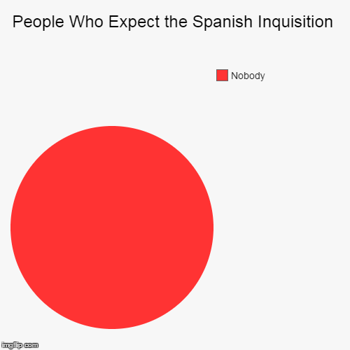 The Chief Elements of this Pie Chart are... Fear and Surprise! :) | People Who Expect the Spanish Inquisition | Nobody | image tagged in funny,pie charts,monty python,spanish inquisition,nobody expects the spanish inquisition monty python,memes | made w/ Imgflip chart maker