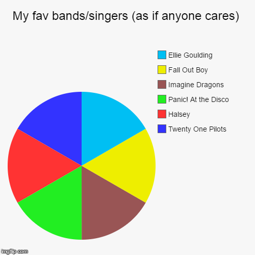 My fav bands/singers (as if anyone cares) | Twenty One Pilots, Halsey, Panic! At the Disco, Imagine Dragons, Fall Out Boy, Ellie Goulding | image tagged in funny,pie charts,panic at the disco,fall out boy,halsey,twenty one pilots | made w/ Imgflip chart maker
