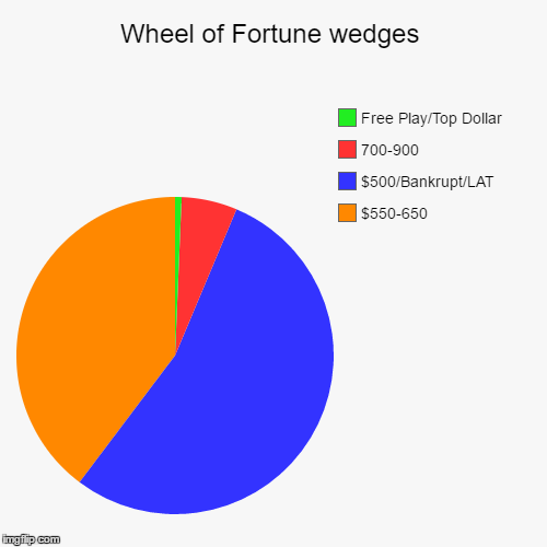 Wheel of Fortune wedges | $550-650, $500/Bankrupt/LAT, 700-900, Free Play/Top Dollar | image tagged in funny,pie charts | made w/ Imgflip chart maker