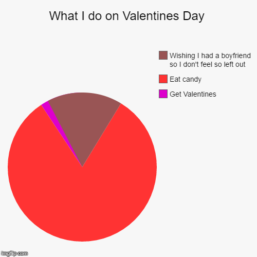 What I do on Valentines Day | Get Valentines, Eat candy, Wishing I had a boyfriend so I don't feel so left out | image tagged in funny,pie charts | made w/ Imgflip pie chart maker
