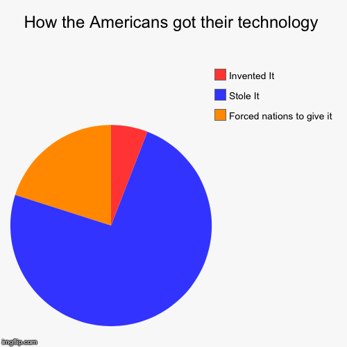 How the Americans got their technology | Forced nations to give it, Stole It, Invented It | image tagged in funny,pie charts | made w/ Imgflip chart maker