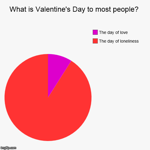What is Valentine's Day to most people? | The day of loneliness, The day of love | image tagged in funny,pie charts | made w/ Imgflip pie chart maker