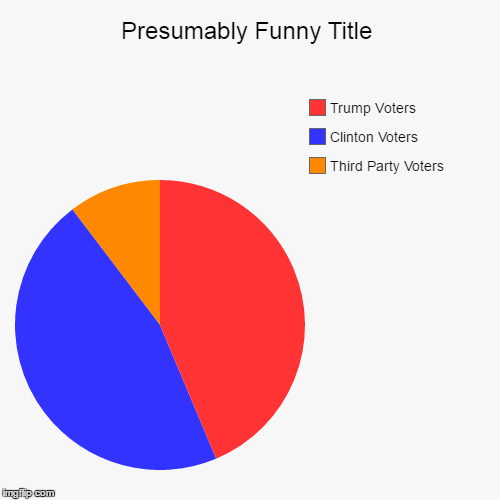 Image tagged in funnypie charts imgflip third party voters clinton voters trump voters image tagged in funnypie ccuart Choice Image