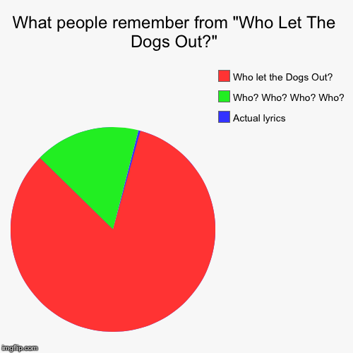"What people remember from ""Who Let The Dogs Out?"" 
