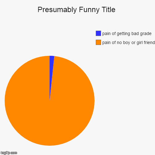 pain of no boy or girl friend , pain of getting bad grade | image tagged in funny,pie charts | made w/ Imgflip pie chart maker