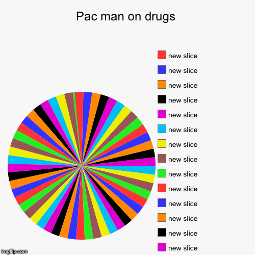 Pac man on drugs | | image tagged in funny,pie charts | made w/ Imgflip pie chart maker