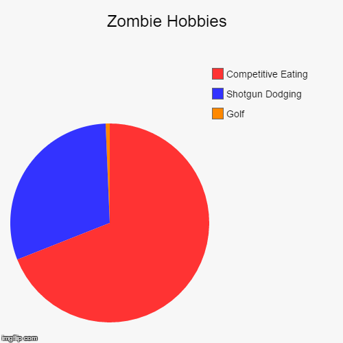 Zombie Hobbies  | Golf, Shotgun Dodging , Competitive Eating | image tagged in funny,pie charts | made w/ Imgflip pie chart maker