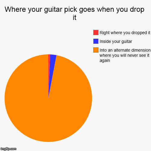 Where your guitar pick goes when you drop it | Into an alternate dimension where you will never see it again, Inside your guitar, Right wher | image tagged in funny,pie charts | made w/ Imgflip pie chart maker