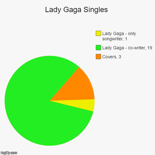 Lady Gaga Singles Songwriting Credits According To Wikipedia 2008