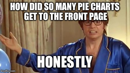 Surprising but very impressive | HOW DID SO MANY PIE CHARTS GET TO THE FRONT PAGE HONESTLY | image tagged in memes,austin powers honestly,pie charts,front page | made w/ Imgflip meme maker