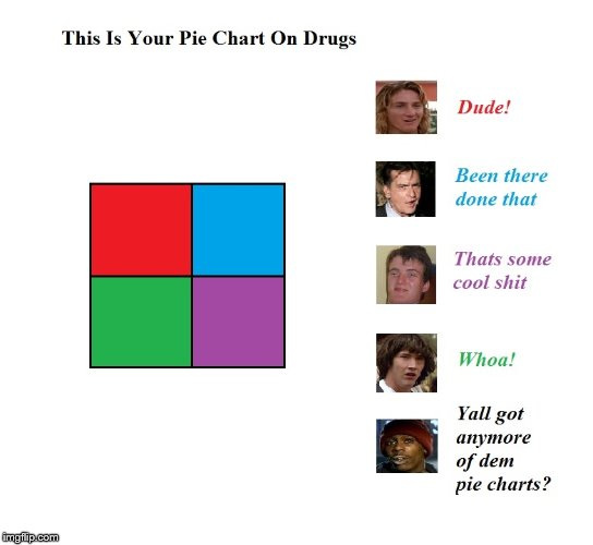 image tagged in pie chart | made w/ Imgflip meme maker