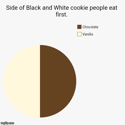 Side of Black and White cookie people eat first. | Vanilla, Chocolate | image tagged in funny,pie charts | made w/ Imgflip pie chart maker