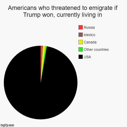 Hyperbole vs. Reality | Americans who threatened to emigrate if Trump won, currently living in | USA, Other countries, Canada, Mexico, Russia | image tagged in funny,pie charts,trump | made w/ Imgflip pie chart maker