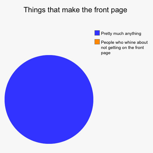 There's always new names on the front page  | Things that make the front page | People who whine about not getting on the front page, Pretty much anything | image tagged in funny,pie charts,don't whine,try focusing on yourself,learn from others | made w/ Imgflip pie chart maker