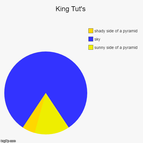 King Tut's | sunny side of a pyramid, sky, shady side of a pyramid | image tagged in funny,pie charts | made w/ Imgflip pie chart maker