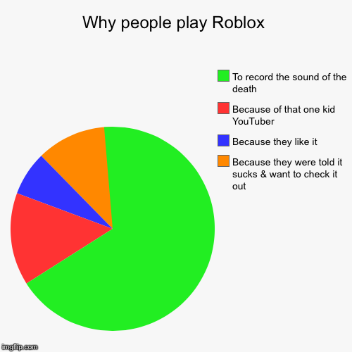 Why People Play Roblox Imgflip