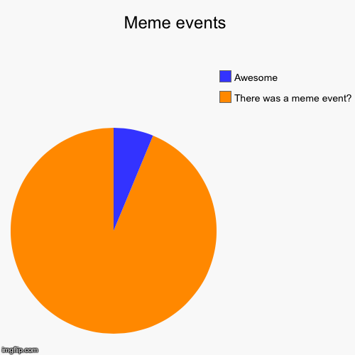 Meme events | There was a meme event?, Awesome | image tagged in funny,pie charts | made w/ Imgflip chart maker