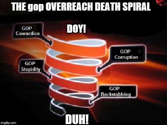 gop death spiral |  THE gop OVERREACH DEATH SPIRAL                                                          DOY! DUH! | image tagged in gop crap,government corruption,gop,liars,scumbag republicans,republicans | made w/ Imgflip meme maker
