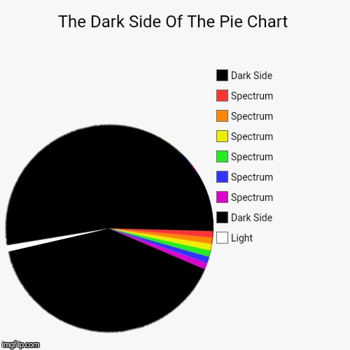 There is no dark side of the pie chart, really.  Matter of fact it's all dark  | image tagged in dark side of the moon,pink floyd,pie chart | made w/ Imgflip meme maker
