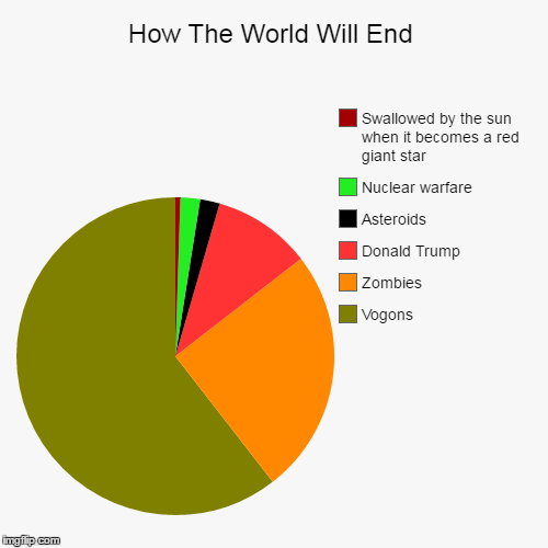 How The World Will End | Vogons, Zombies, Donald Trump, Asteroids, Nuclear warfare, Swallowed by the sun when it becomes a red giant star | image tagged in funny,zombies,end of the world,hitchhiker's guide to the galaxy,pie charts,donald trump | made w/ Imgflip chart maker