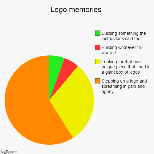 Thanks to The Oatmeal | Lego memories | Stepping on a lego and screaming in pain and agony, Looking for that one unique piece that i had in a giant box of legos, Bu | image tagged in funny,pie charts,lego,lego week | made w/ Imgflip pie chart maker