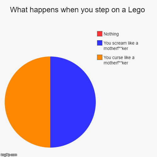 Pretty much | What happens when you step on a Lego | You curse like a motherf**ker, You scream like a motherf**ker, Nothing | image tagged in funny,pie charts,lego,lego week | made w/ Imgflip pie chart maker