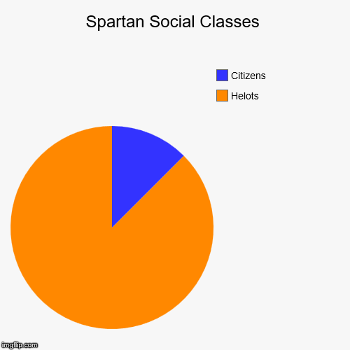 Spartan Social Classes | Helots, Citizens | image tagged in funny,pie charts | made w/ Imgflip chart maker