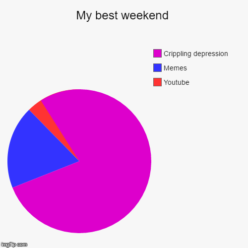 My best weekend | Youtube, Memes, Crippling depression | image tagged in funny,pie charts | made w/ Imgflip pie chart maker