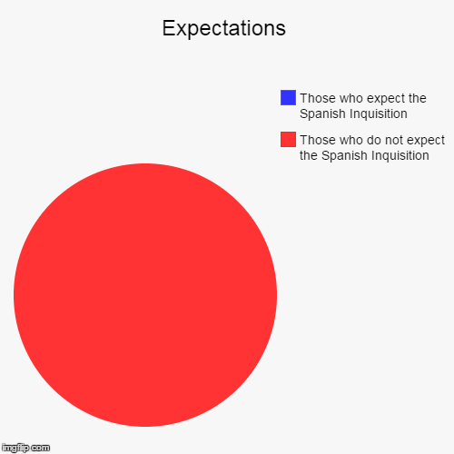 Nobody Expects The Spanish Inquisition | Expectations | Those who do not expect the Spanish Inquisition, Those who expect the Spanish Inquisition | image tagged in funny,pie charts,nobody expects the spanish inquisition monty python | made w/ Imgflip pie chart maker