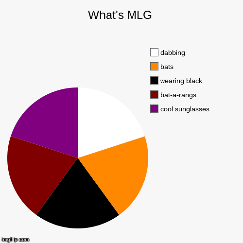 What's MLG | cool sunglasses, bat-a-rangs, wearing black, bats, dabbing | image tagged in funny,pie charts | made w/ Imgflip pie chart maker