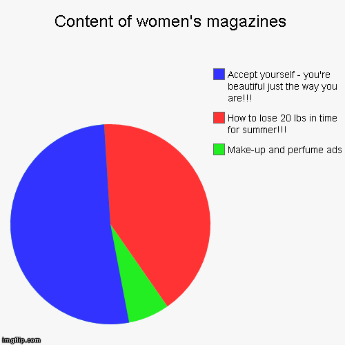 No wonder so many women are going crazy these days!!! | Content of women's magazines | Make-up and perfume ads, How to lose 20 lbs in time for summer!!!, Accept yourself - you're beautiful just th | image tagged in funny,pie charts,women's magazines | made w/ Imgflip pie chart maker