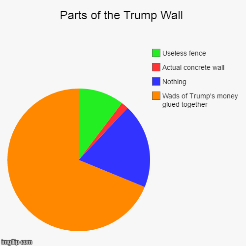Trump Wall | Parts of the Trump Wall | Wads of Trump's money glued together, Nothing, Actual concrete wall, Useless fence | image tagged in funny,pie charts,donald trump,donald trump wall,trump wall,wall | made w/ Imgflip chart maker