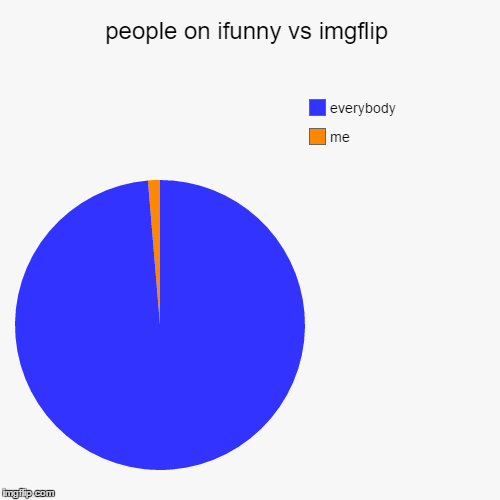 people on ifunny vs imgflip | me, everybody | image tagged in funny,pie charts | made w/ Imgflip pie chart maker