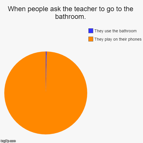 When people ask the teacher to go to the bathroom. | They play on their phones, They use the bathroom | image tagged in funny,pie charts | made w/ Imgflip chart maker