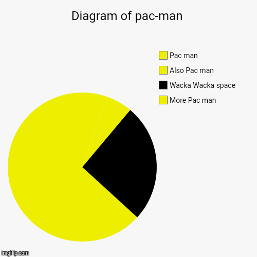 Diagram of pac-man | More Pac man, Wacka Wacka space, Also Pac man, Pac man | image tagged in funny,pie charts | made w/ Imgflip pie chart maker