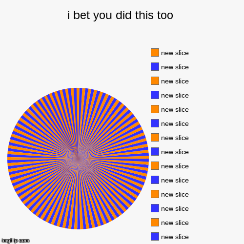 i bet you did this too | | image tagged in funny,pie charts | made w/ Imgflip pie chart maker