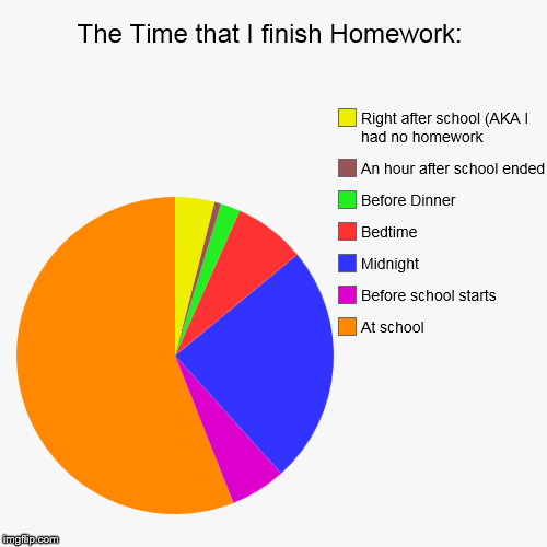 The Time that I finish Homework: | At school, Before school starts, Midnight, Bedtime, Before Dinner, An hour after school ended, Right afte | image tagged in funny,pie charts | made w/ Imgflip pie chart maker