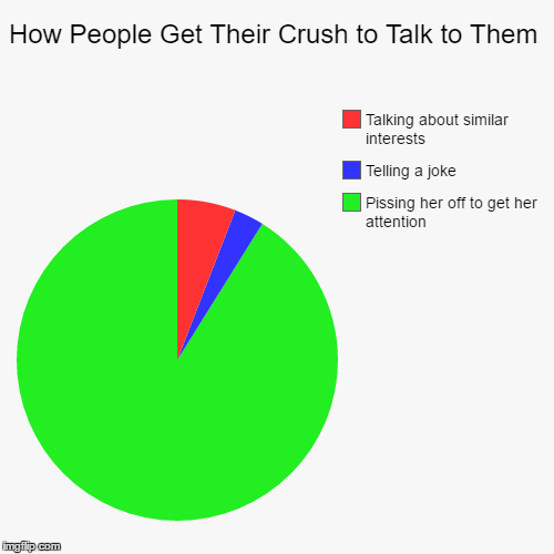 When Someone has a Crush | How People Get Their Crush to Talk to Them | Pissing her off to get her attention, Telling a joke, Talking about similar interests | image tagged in funny,pie charts,love,crush,gifs,memes | made w/ Imgflip pie chart maker