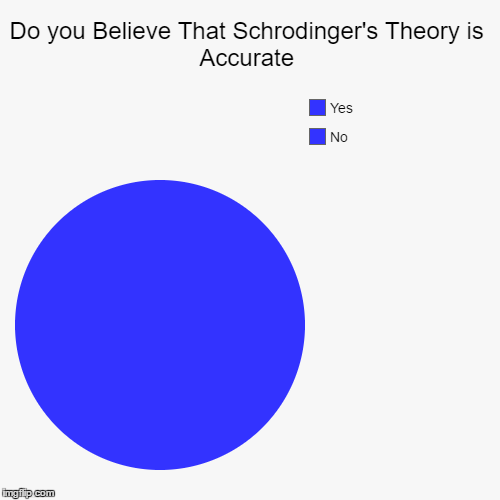 Do you Believe That Schrodinger's Theory is Accurate | No, Yes | image tagged in funny,pie charts | made w/ Imgflip chart maker