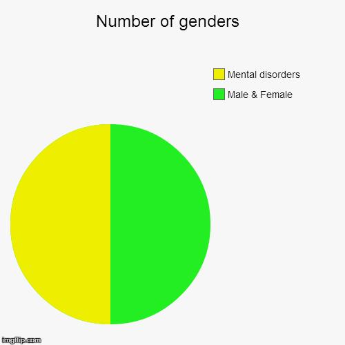 number of genders imgflip