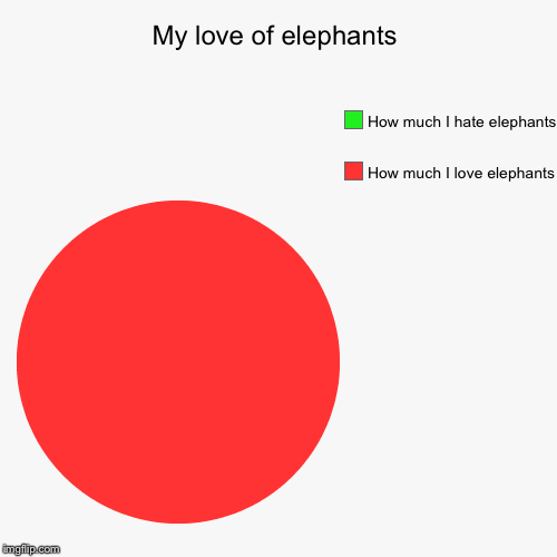 My love of elephants | How much I love elephants, How much I hate elephants | image tagged in funny,pie charts | made w/ Imgflip pie chart maker