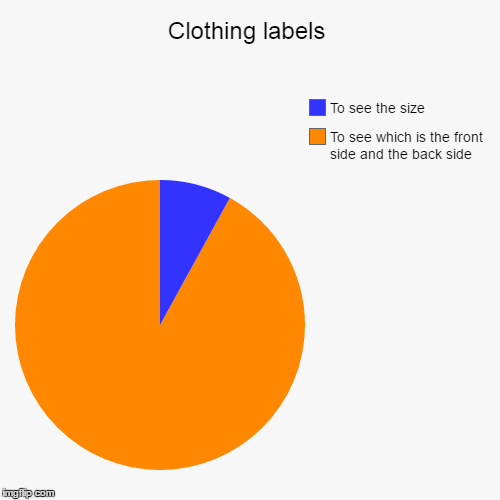 Clothing labels | To see which is the front side and the back side, To see the size | image tagged in funny,pie charts | made w/ Imgflip pie chart maker
