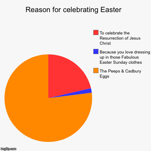 Reason for celebrating Easter  | The Peeps & Cadbury Eggs, Because you love dressing up in those Fabulous Easter Sunday clothes, To celebrat | image tagged in funny,pie charts,evilmandoevil,memes | made w/ Imgflip pie chart maker