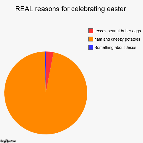 easter-REAL reasons to celebrate | REAL reasons for celebrating easter | Something about Jesus, ham and cheezy potatoes, reeces peanut butter eggs | image tagged in funny,pie charts | made w/ Imgflip pie chart maker